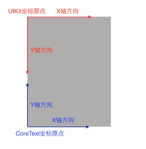 CoreText坐标
