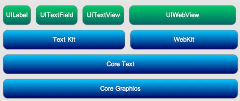 CoreText架构
